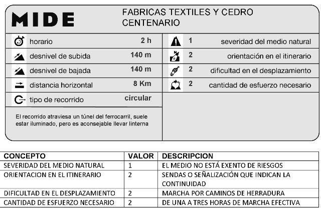 MIDE FABRICAS TEXTILES Y CEDRO